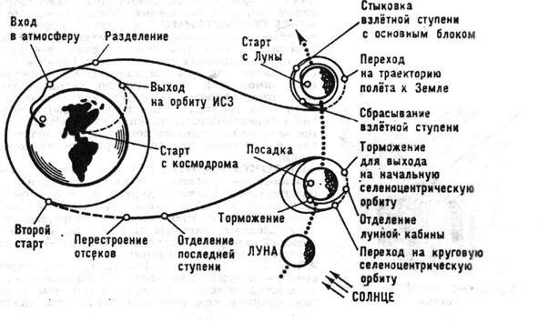 Схема полёта космического корабля Аполлон