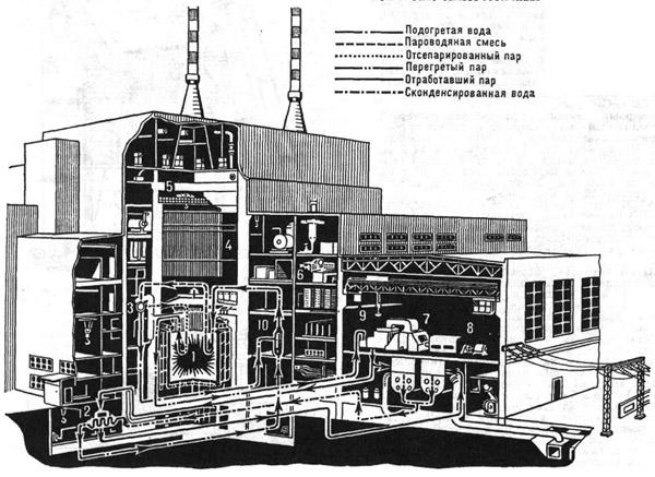 Атомная электростанция.