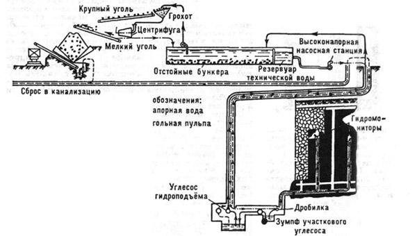 Схема гидрошахты