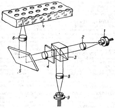 Упрошенная оптическая схема лазерного проигрывателя: 1. звуковых и видеопрограмм.  2 - коллимируюший.