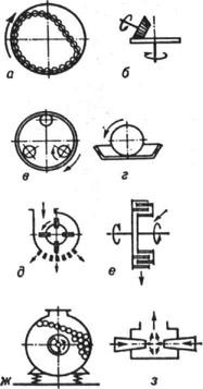 молотковая. вибрационная. шаровая.  М`ЕЛЬНИЦА, агрегат для измельчения тв. материалов.