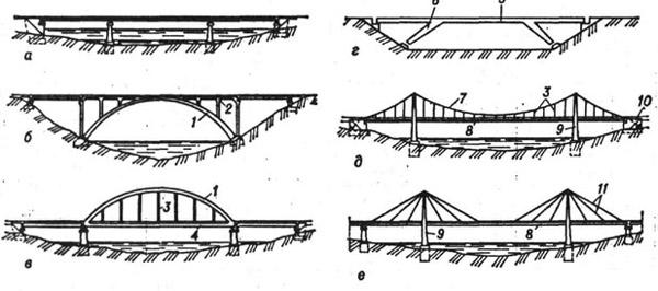 Статические схемы мостов: а