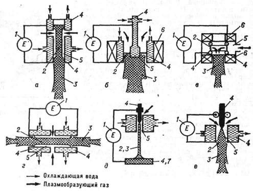 Схемы дуговых плазматронов: а