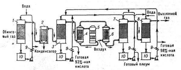 Производство серной кислоты абросимова елена владимировна.