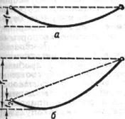 Стрела провеса провода: а - в пролёте с одинаковыми высотами точек подвеса; б - с разными высотами точек подвеса