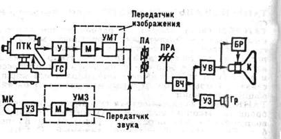 Электрическая схема схема телевизора ...