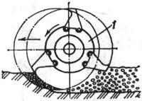 Схема почвофреза