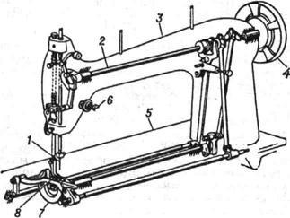 Схема швейной машины: 1 - игла; 2 - главный вал; 3 - рукав; 4 - маховик; 5 - платформа; 6 - регулятор натяжения...