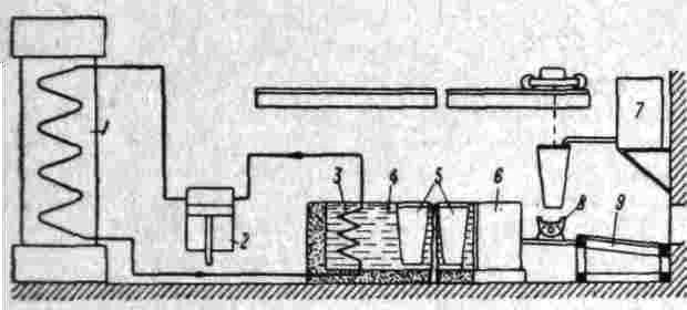 Схема льдозавода: 1. компрессор.  2. в льдогенераторе поддерживается низкая темп-pa рассола (от -8 до -11).