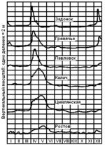 Колебаний уровня воды р дон 1907 г