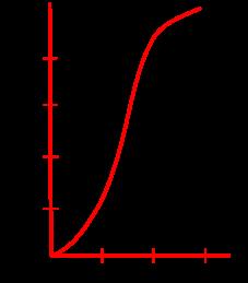 Влияние температуры на равновесие реакции CO2 C ↔ 2CO↑