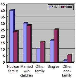 Семейная жизнь это определение