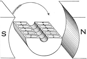Hawkins Electrical Guide - Figure 293 - Armature core with a few laminations showing effect on eddy currents.jpg