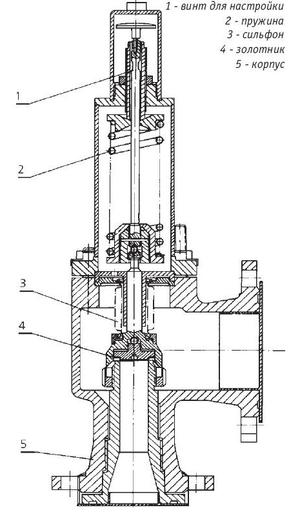 Конструкция типичного пружинного клапана прямого действия (чертёж)