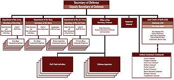 Структура министерства обороны США