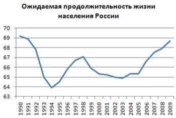 Средняя продолжительность жизни мужчин и женщин в России в 2019-2020 годах