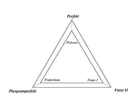 Партицип 2 в немецком языке таблица