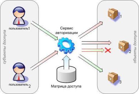 Дискреционный контроль доступа