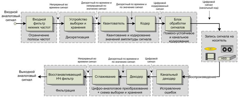Структурная схема передачи информации фото 770