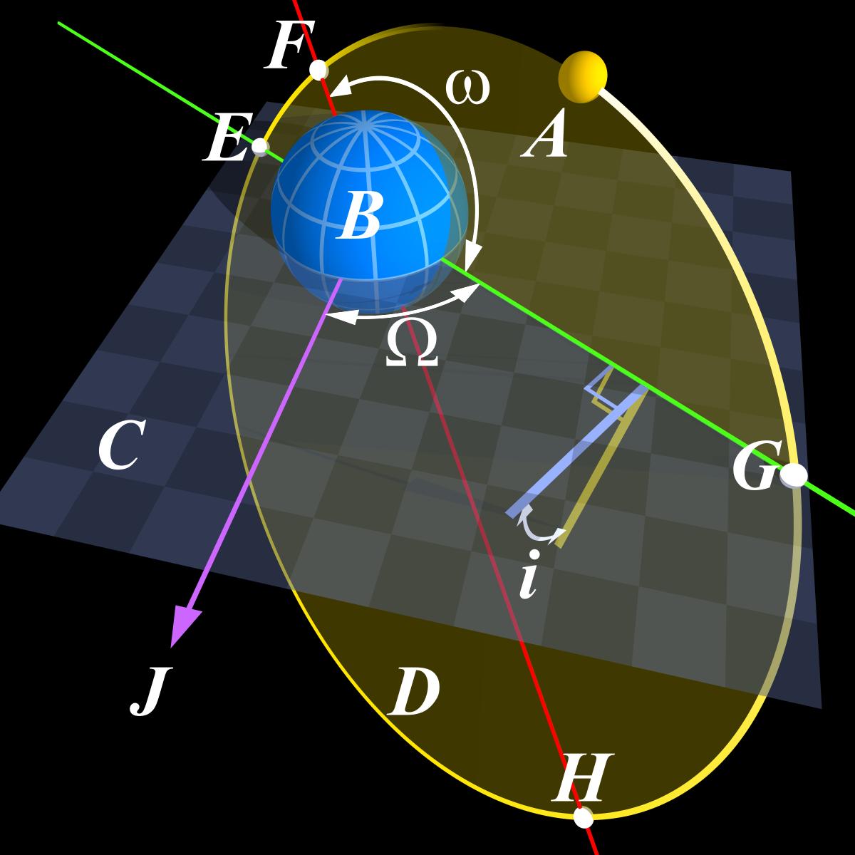 Орбитальные элементы - это... Что такое ...: dic.academic.ru/dic.nsf/ruwiki/448938