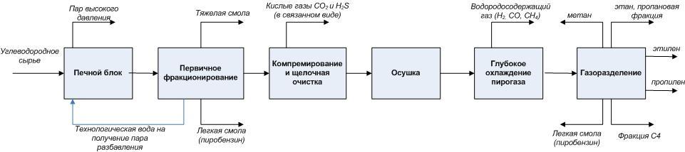 Блок-схема этиленового