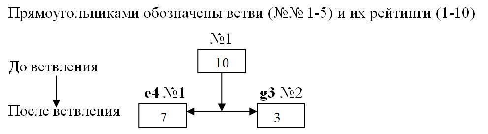 Схема № 2. Ветвление.