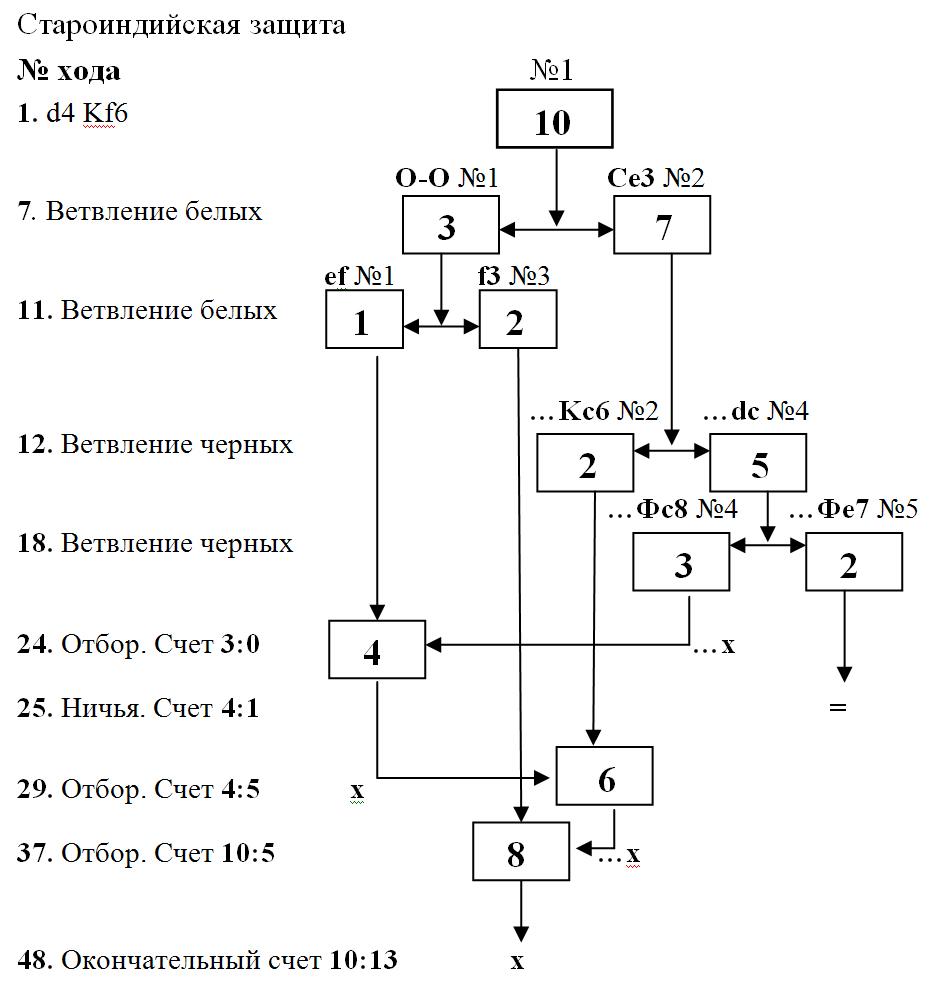 Схемы для игры шахматы