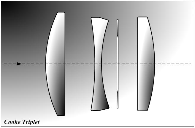 Оптическая схема триплета