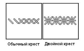 Что такое вышивка крестиком википедия