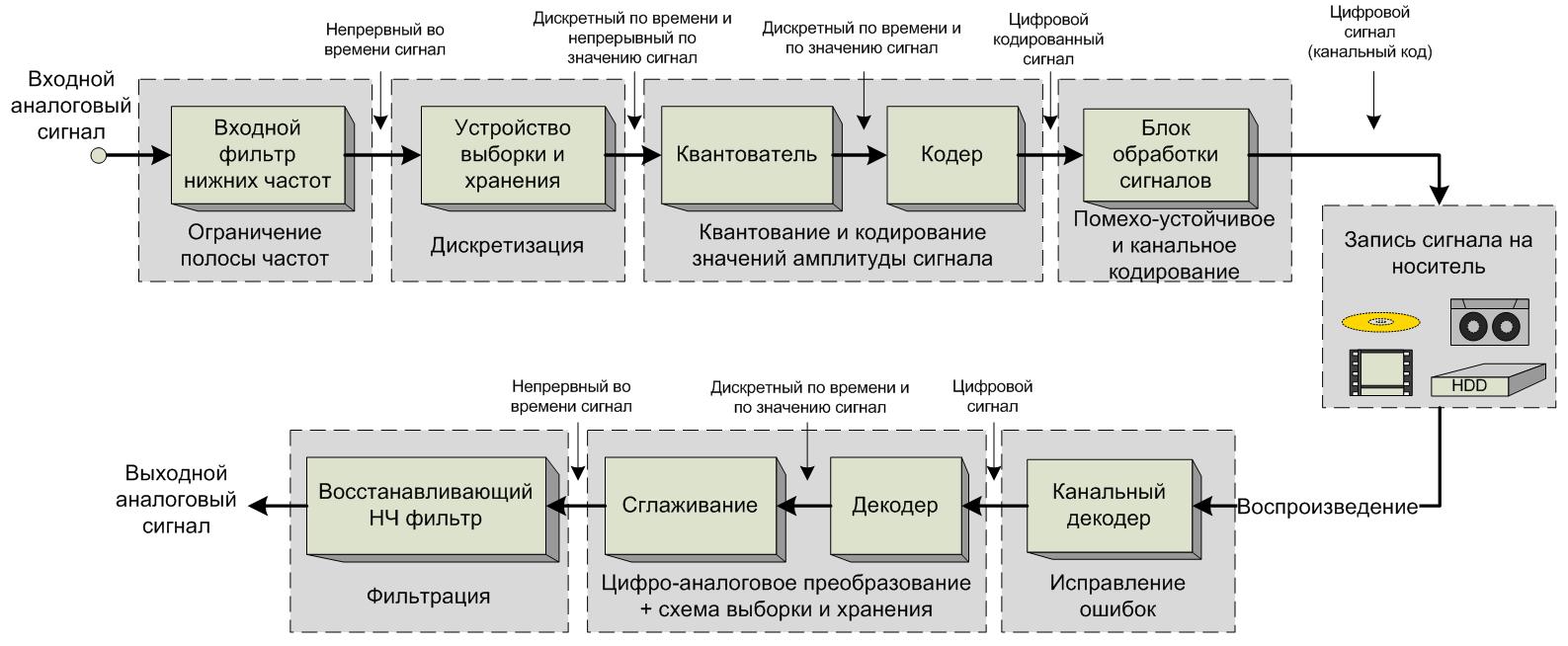 Виды кодирования схема