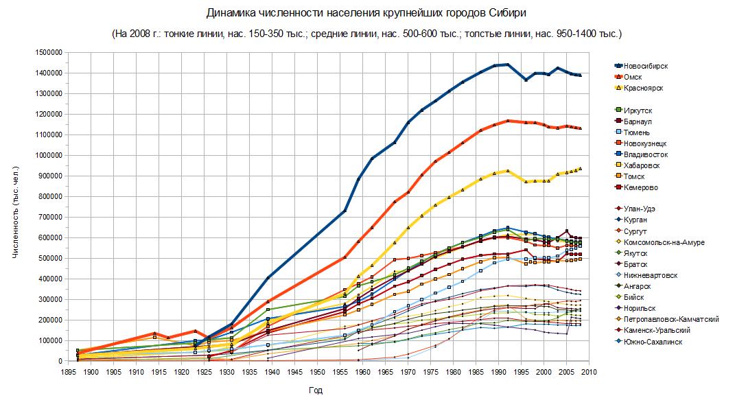 http://dic.academic.ru/pictures/wiki/files/68/Dinamika_naselenia_krupnejshih_gorodov_Sibiri.png