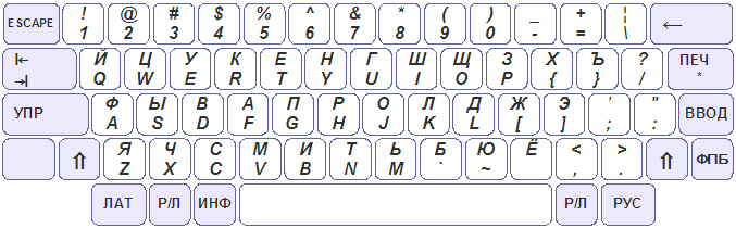 изображение клавиатуры компьютера: