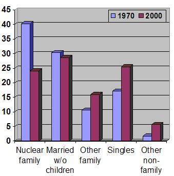 Эволюция типов семьи в сша с 1970 по 2000