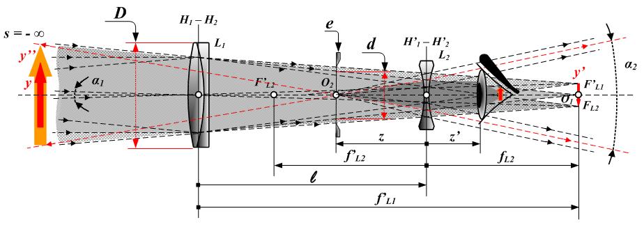 Схема рефрактора Галилея