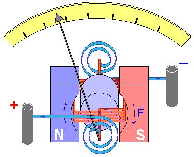 Схема работы гальванометра