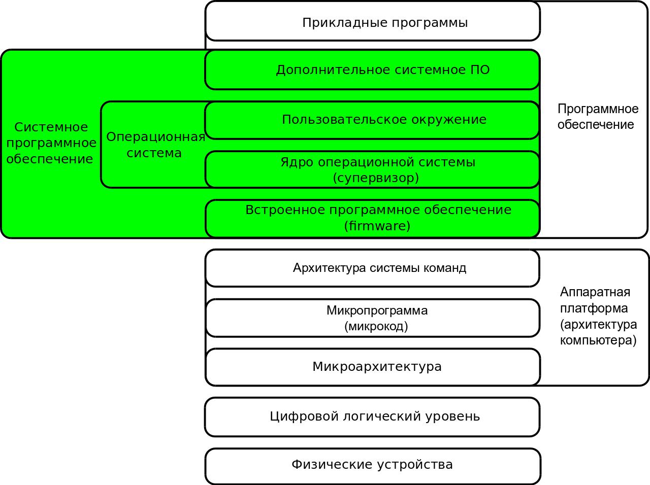 Что такое Root для Android  4PDA