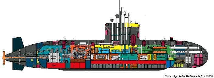 Схема подводной лодки класса