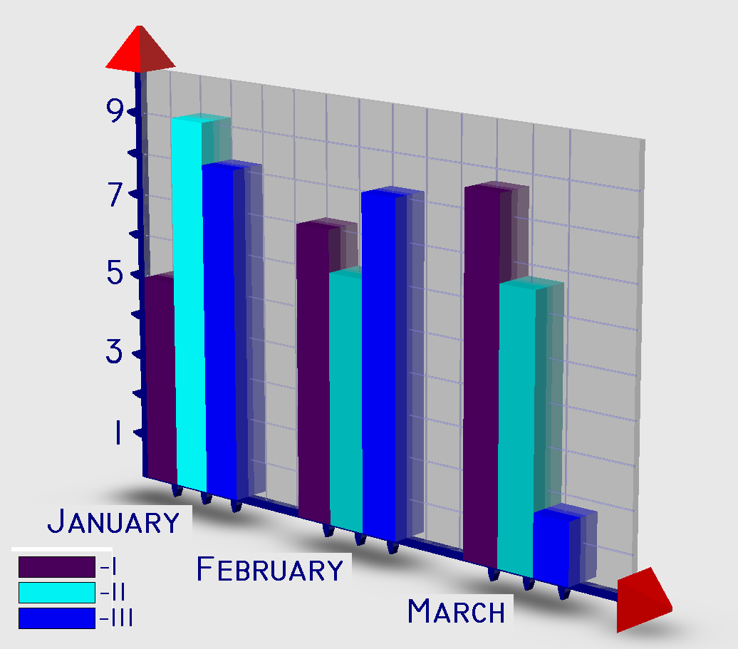 ... изображение столбчатой диаграммы: dic.academic.ru/dic.nsf/ruwiki/1299091