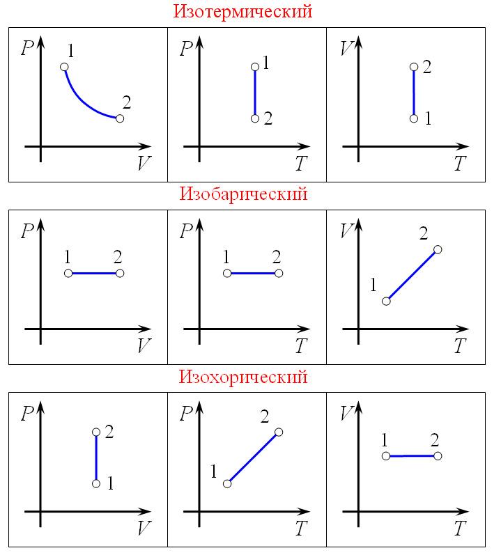 графики v t физика