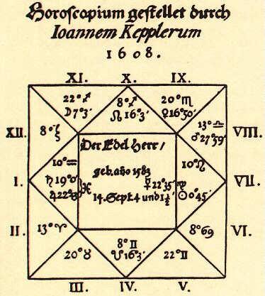 что такое аспекты натального гороскопа