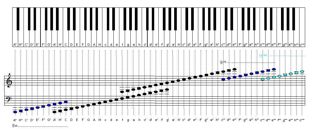 диапазон фортепиано — 7 ⅓