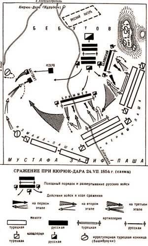 Схема сражения при Кюрук-Дара