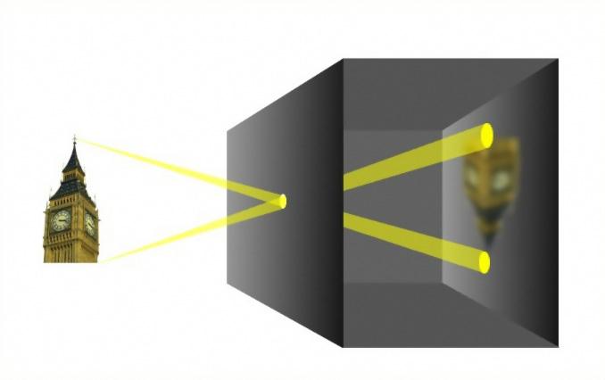 Камера-обскура, схема