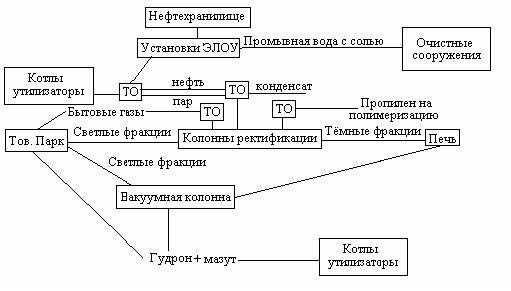 Схема установки первичной