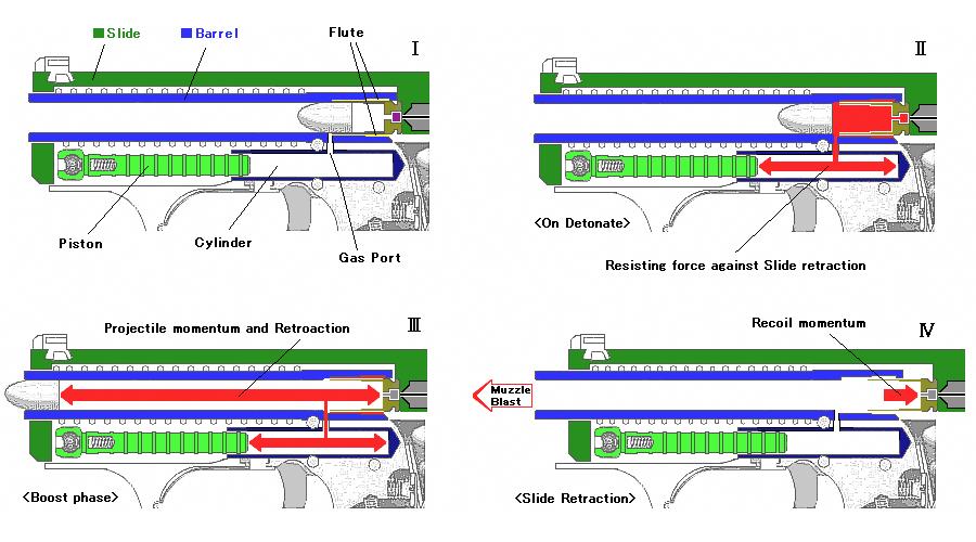 P7 с запиранием пороховыми