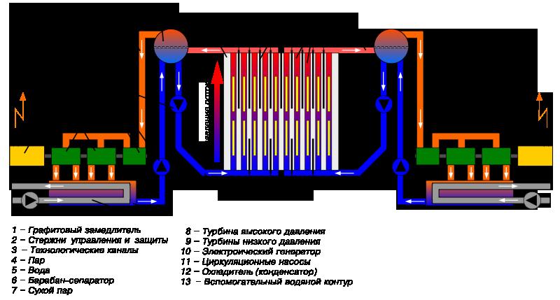Схема энергоблока АЭС