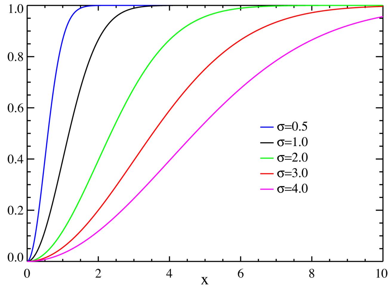 Распределение Рэлея