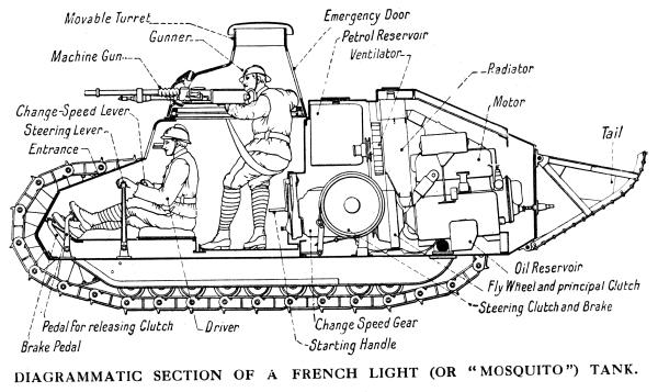 Компоновка танков