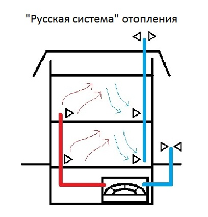 Схема «русской» системы