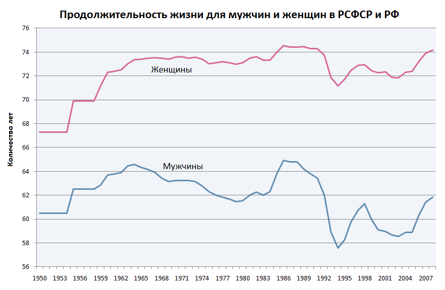Russian_male_and_female_life_expectancy-rus.PNG